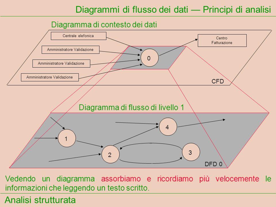 Diagrammi di flusso dei dati — Principi di analisi