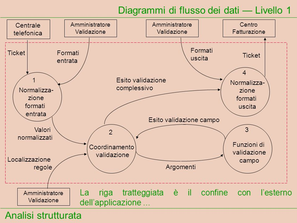 Diagrammi di flusso dei dati — Livello 1