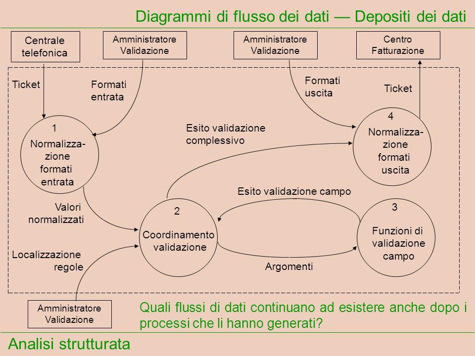 Diagrammi di flusso dei dati — Depositi dei dati