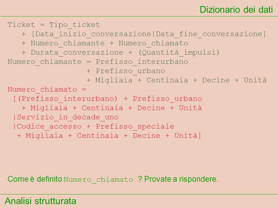 Dizionario dei dati Ticket = Tipo_ticket