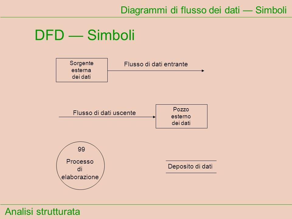 Diagrammi di flusso dei dati — Simboli