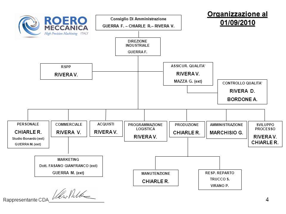 Organizzazione al 01/09/2010 RIVERA V. RIVERA V. RIVERA D. BORDONE A.