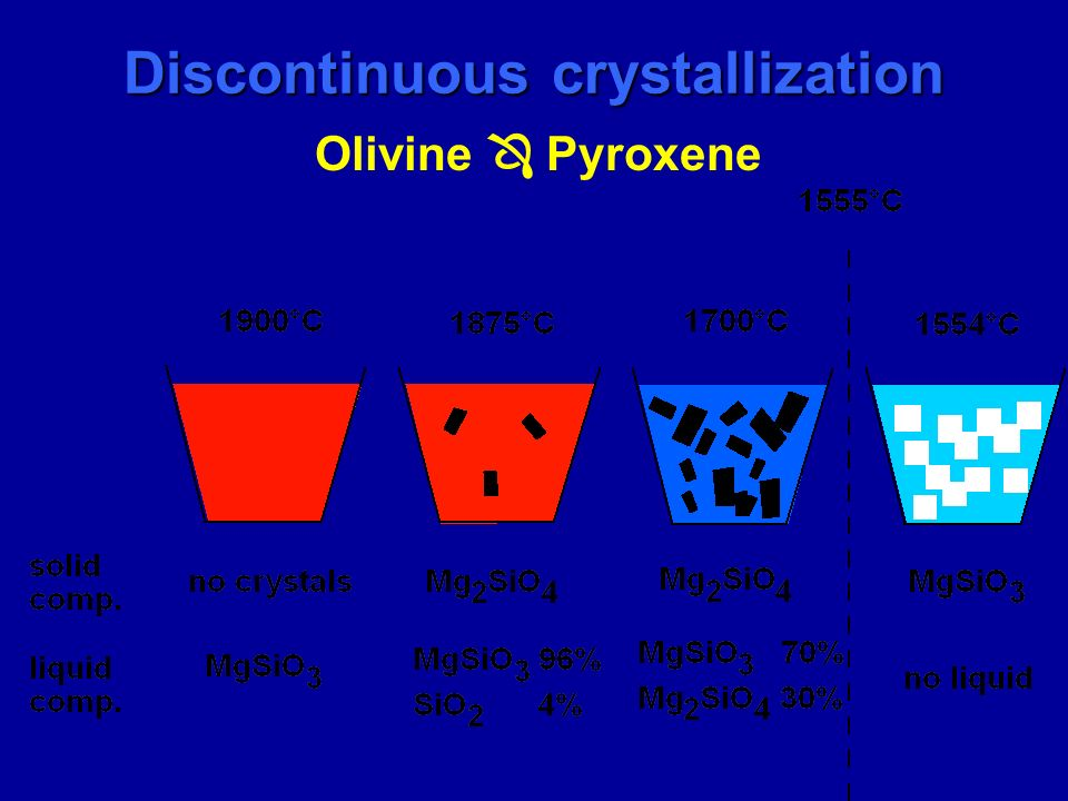 Discontinuous crystallization