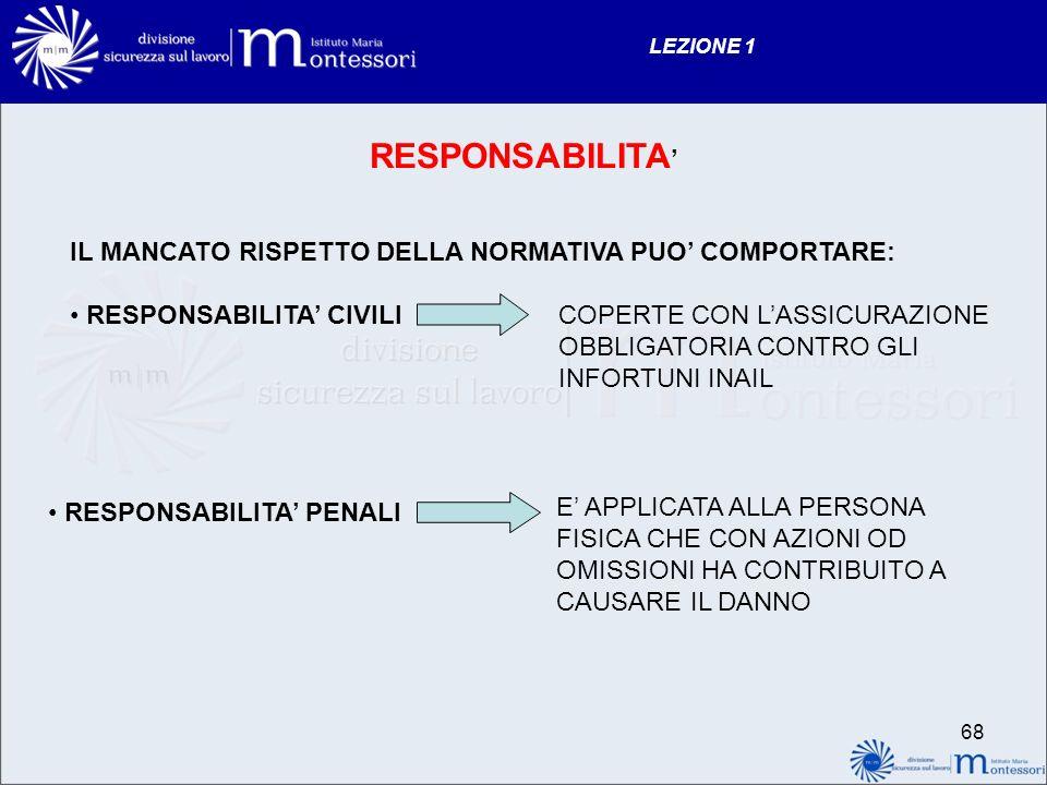 RESPONSABILITA' IL MANCATO RISPETTO DELLA NORMATIVA PUO' COMPORTARE: