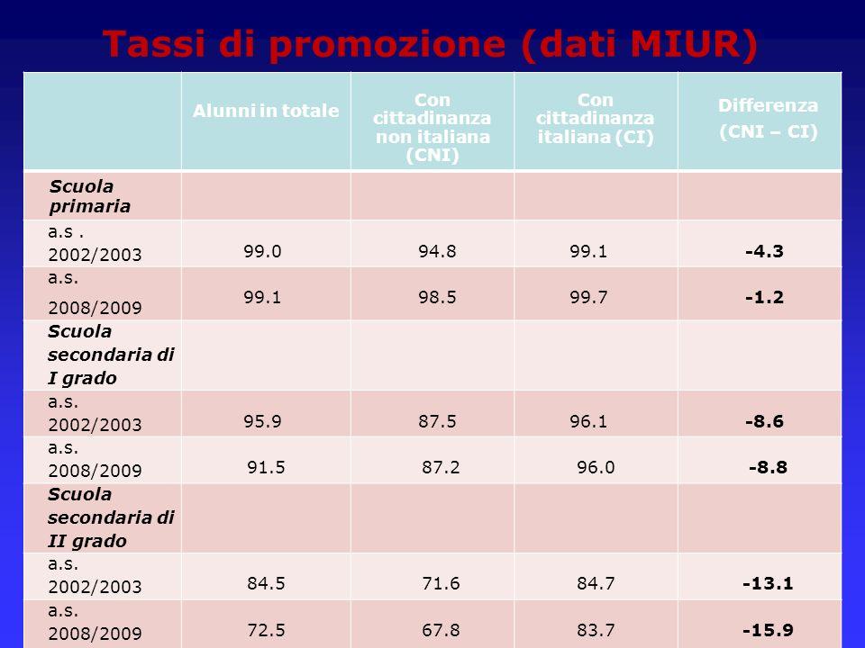 Tassi di promozione (dati MIUR)