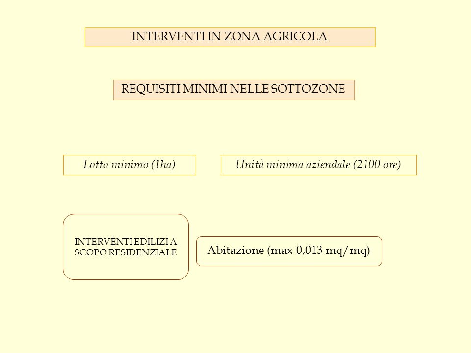 INTERVENTI IN ZONA AGRICOLA