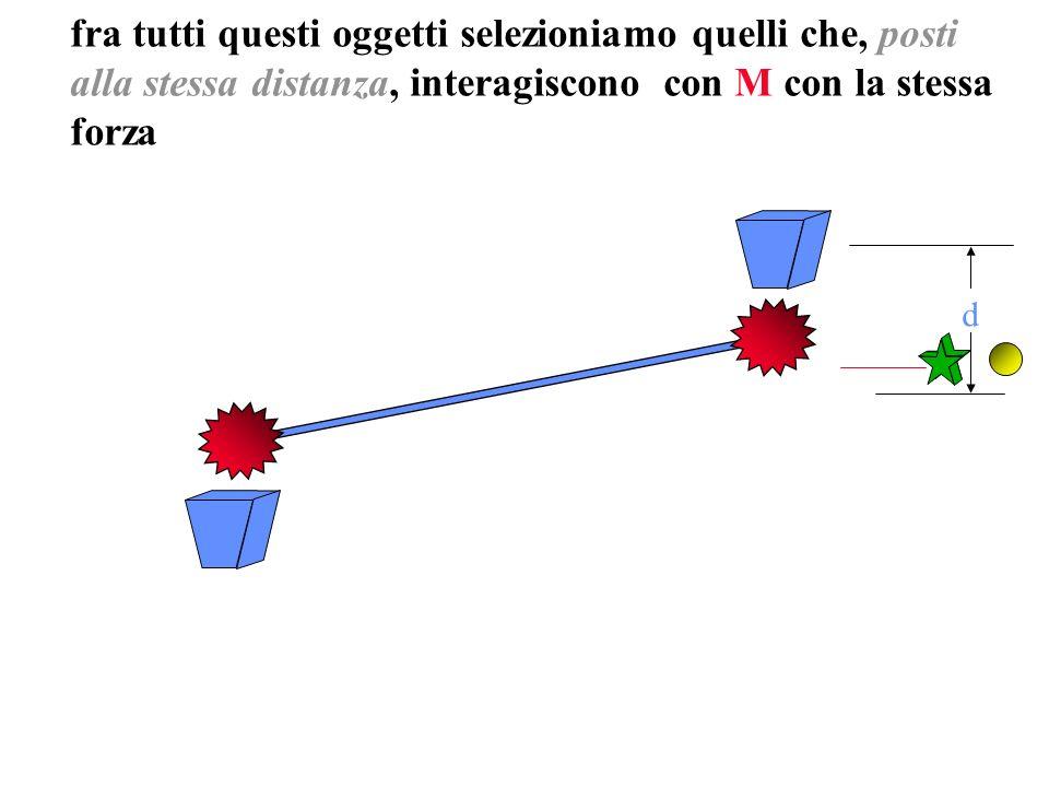 fra tutti questi oggetti selezioniamo quelli che, posti alla stessa distanza, interagiscono con M con la stessa forza