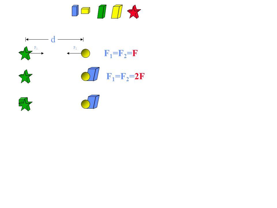 d F1 F2 F1=F2=F F1=F2=2F