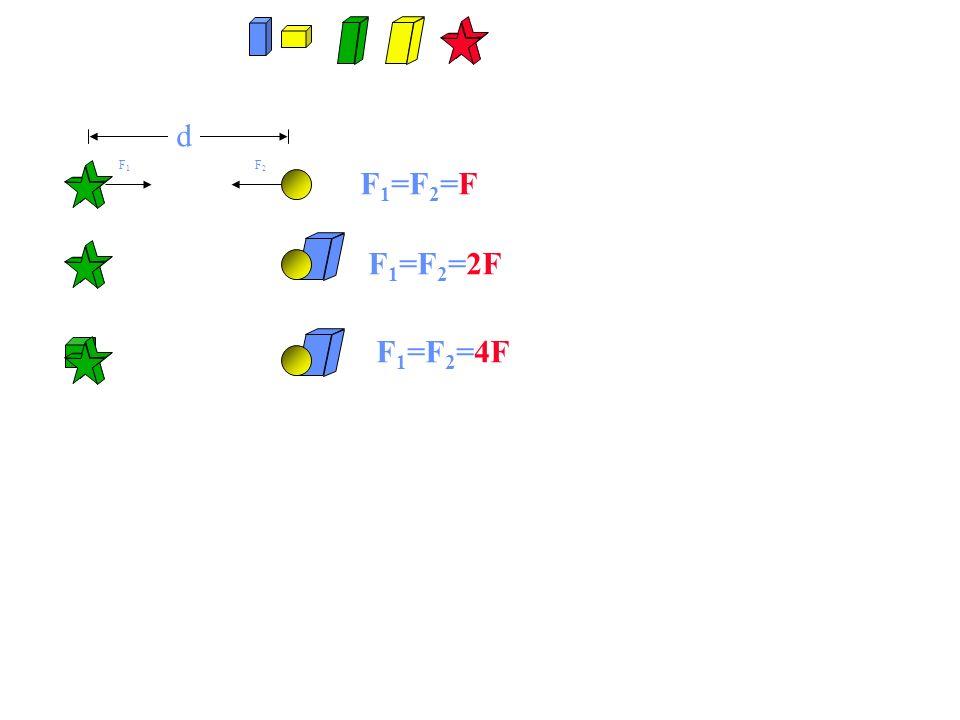 d F1 F2 F1=F2=F F1=F2=2F F1=F2=4F