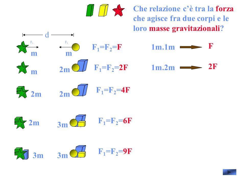 Che relazione c'è tra la forza che agisce fra due corpi e le loro masse gravitazionali