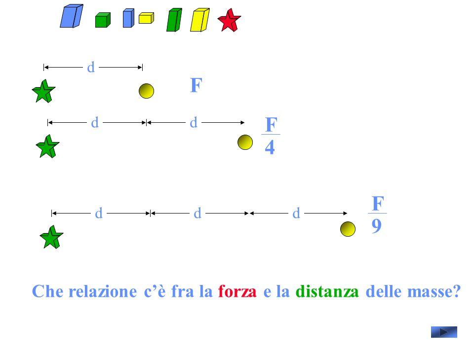 F F 4 F 9 Che relazione c'è fra la forza e la distanza delle masse d
