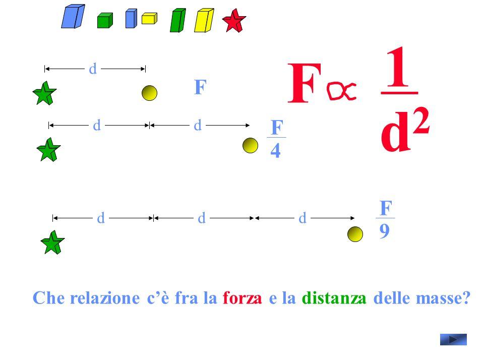 1 F d F d2 d d F 4 F 9 d d d Che relazione c'è fra la forza e la distanza delle masse