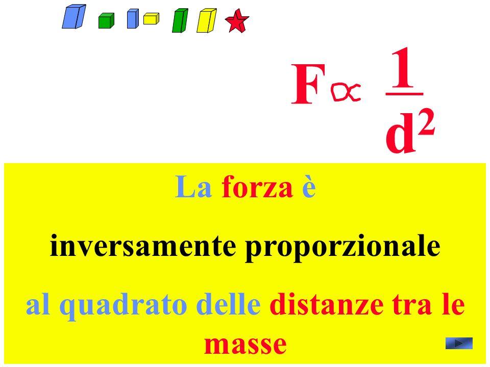 inversamente proporzionale al quadrato delle distanze tra le masse