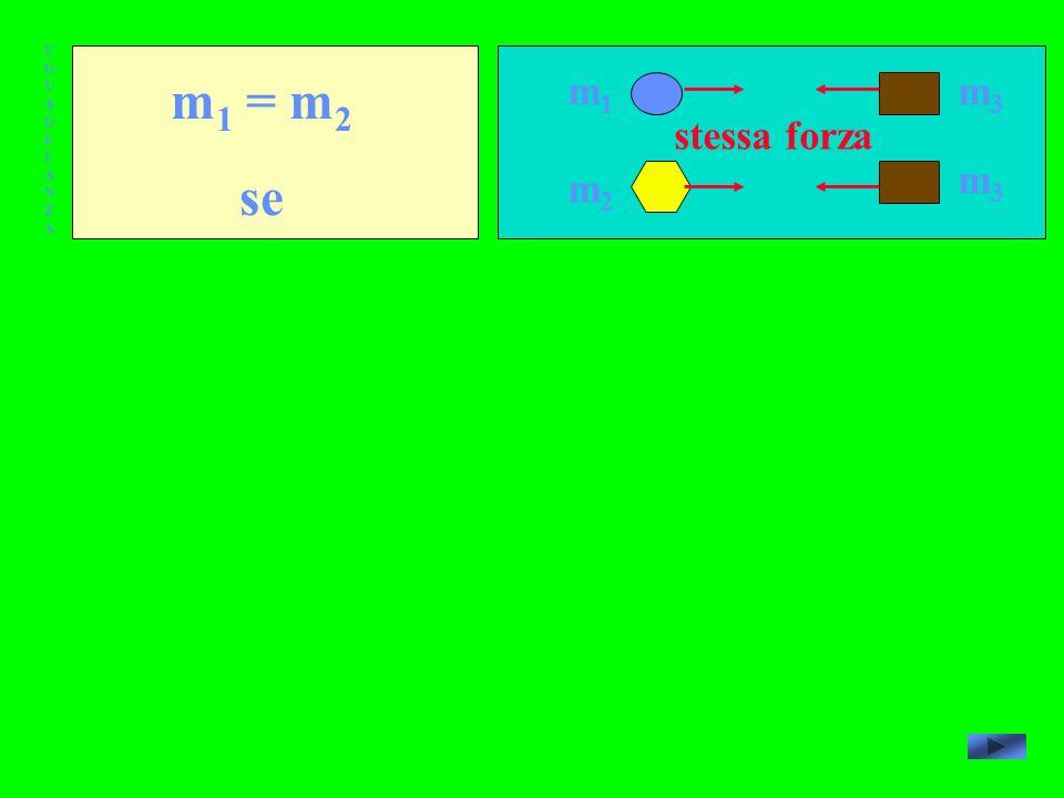 UGUAGLIANZA m1 = m2 se m1 m3 stessa forza m3 m2