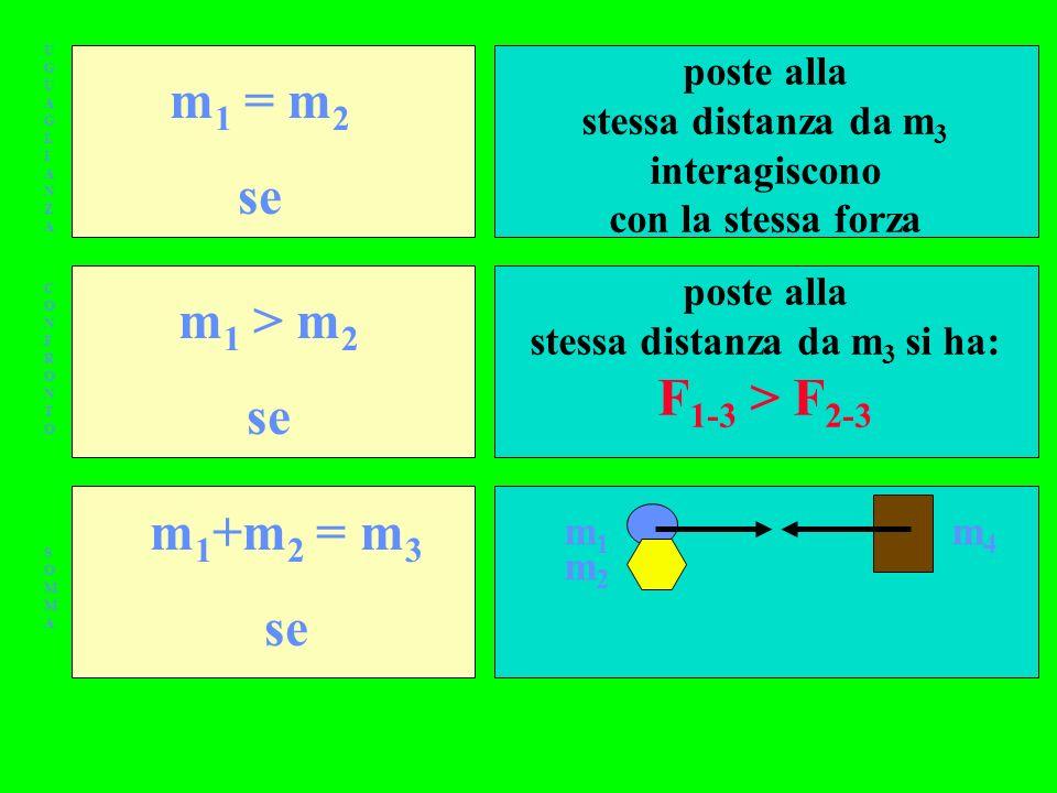 stessa distanza da m3 interagiscono stessa distanza da m3 si ha: