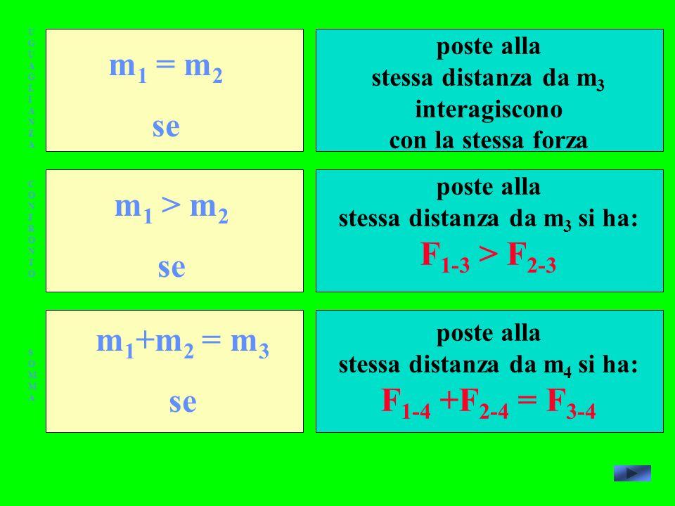 m1 = m2 se m1 > m2 F1-3 > F2-3 se m1+m2 = m3 se