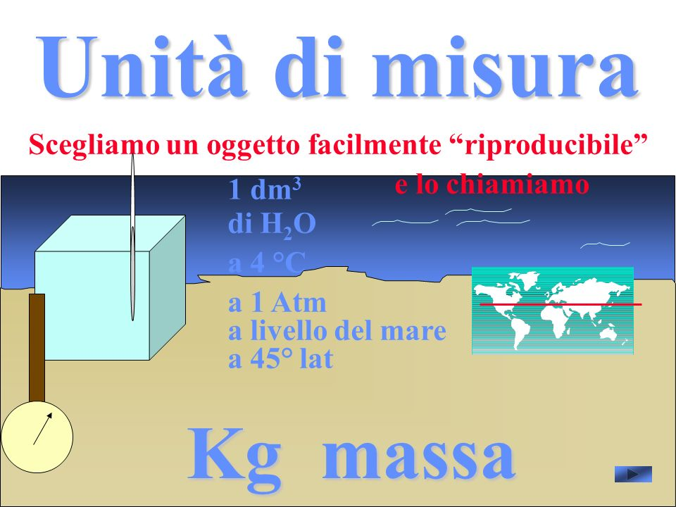 Unità di misura Kg massa