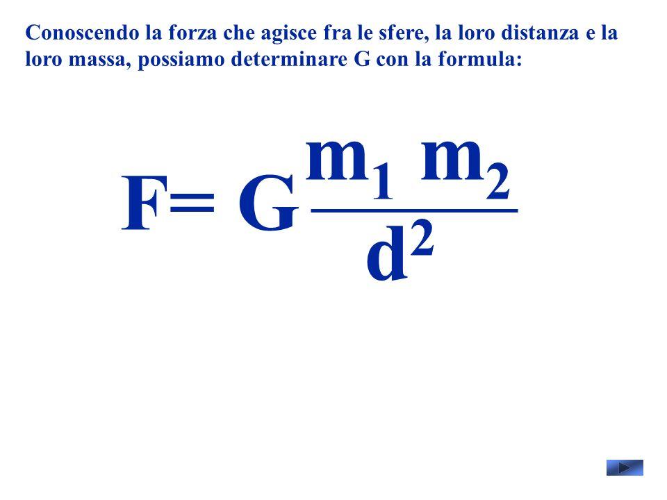 Conoscendo la forza che agisce fra le sfere, la loro distanza e la loro massa, possiamo determinare G con la formula: