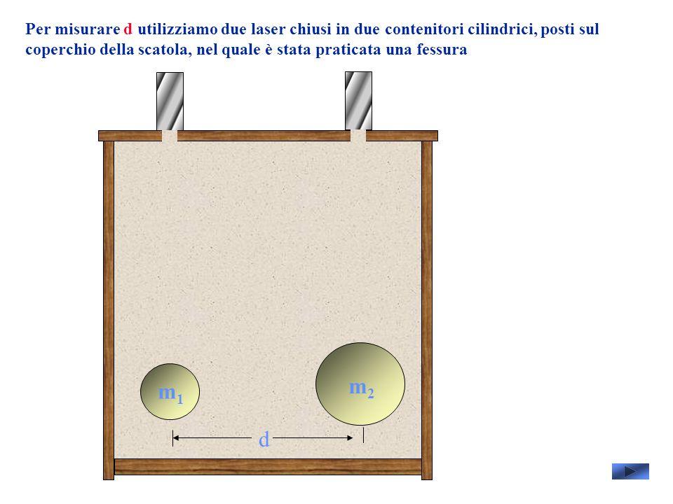 Per misurare d utilizziamo due laser chiusi in due contenitori cilindrici, posti sul coperchio della scatola, nel quale è stata praticata una fessura