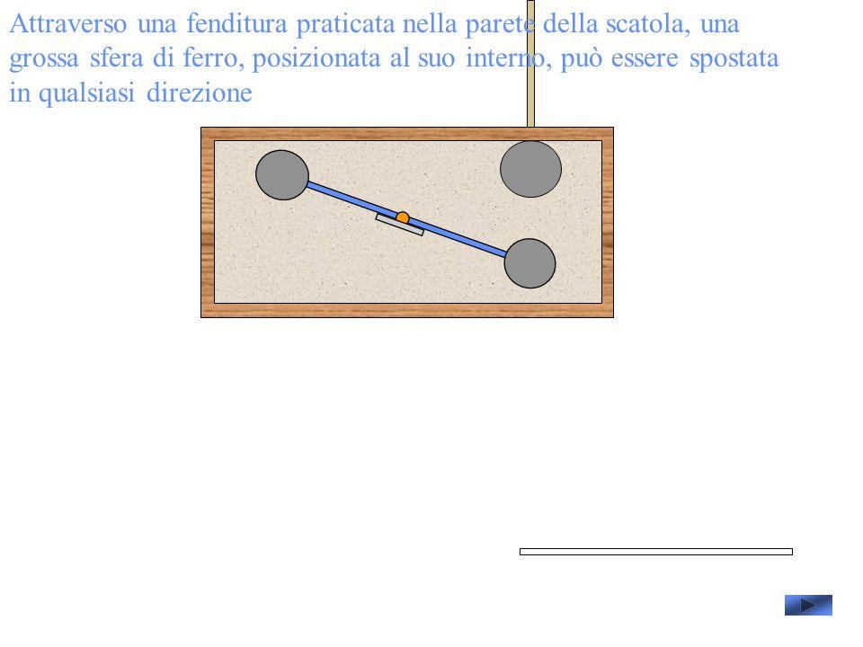 Attraverso una fenditura praticata nella parete della scatola, una grossa sfera di ferro, posizionata al suo interno, può essere spostata in qualsiasi direzione