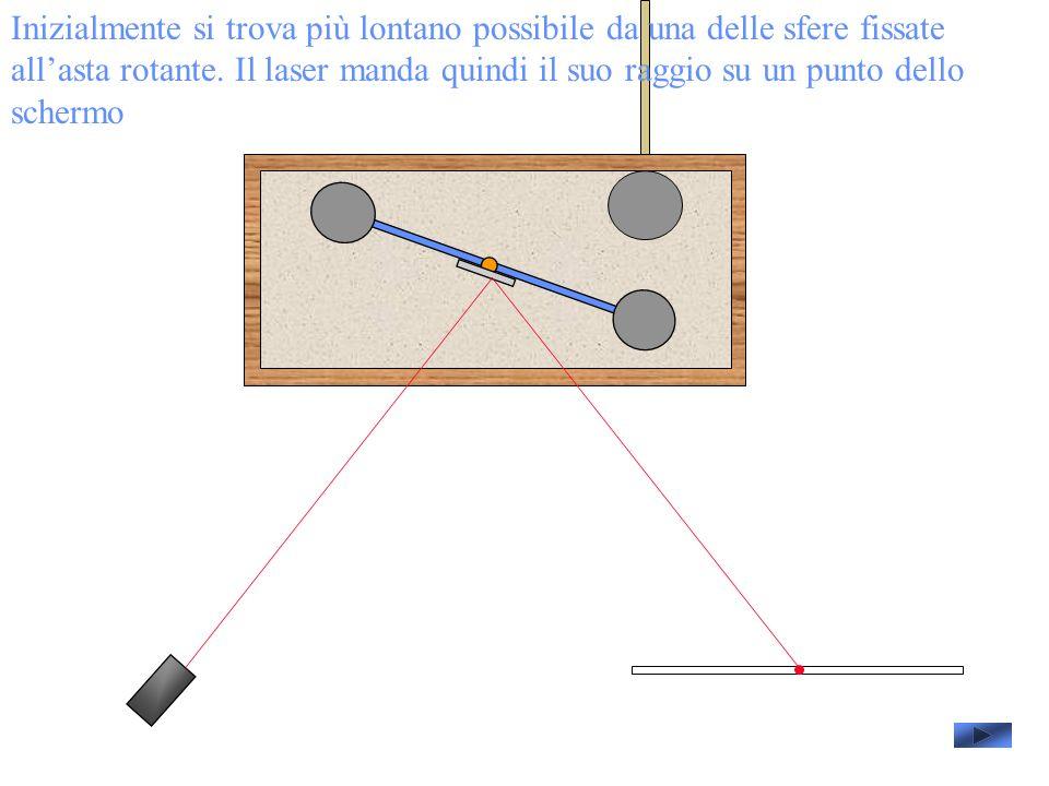 Inizialmente si trova più lontano possibile da una delle sfere fissate all'asta rotante.