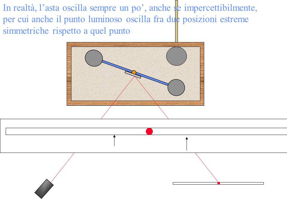 In realtà, l'asta oscilla sempre un po', anche se impercettibilmente, per cui anche il punto luminoso oscilla fra due posizioni estreme simmetriche rispetto a quel punto