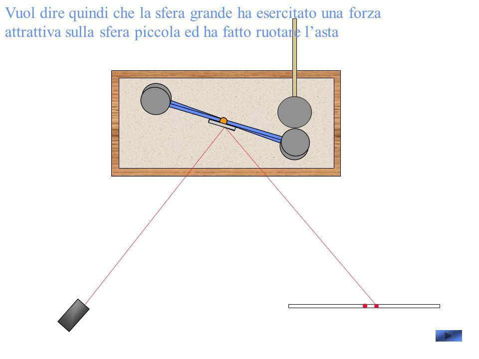 Vuol dire quindi che la sfera grande ha esercitato una forza attrattiva sulla sfera piccola ed ha fatto ruotare l'asta