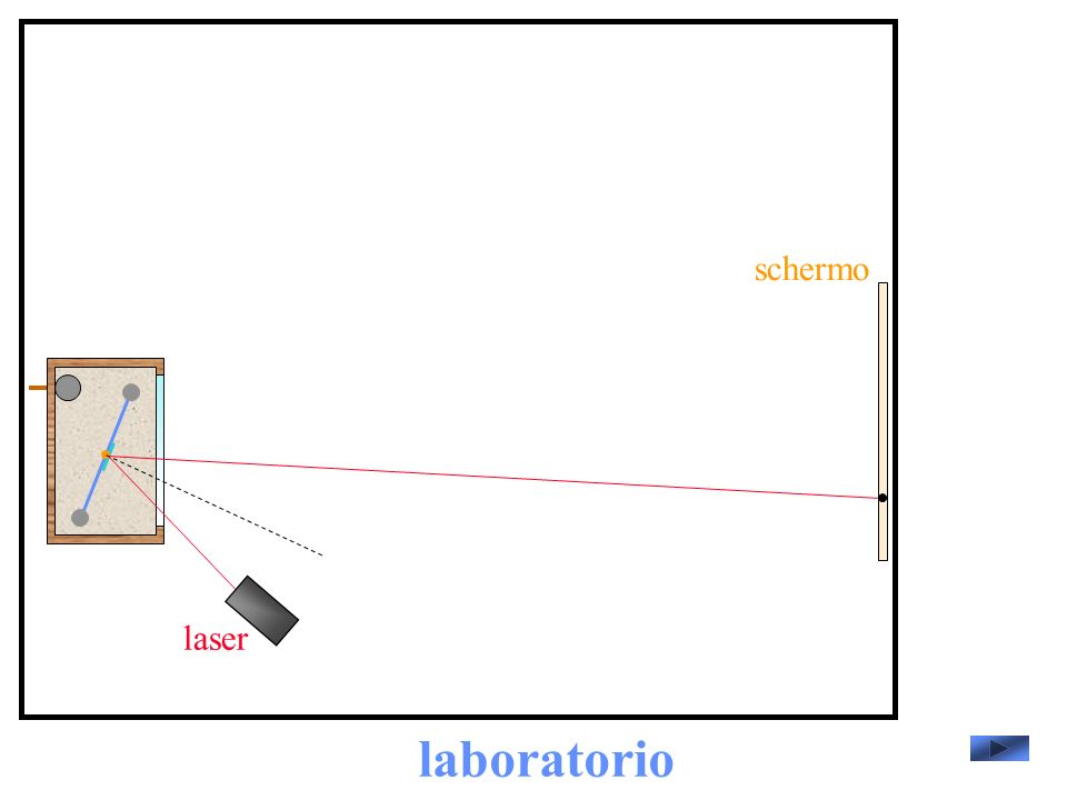 schermo laser laboratorio