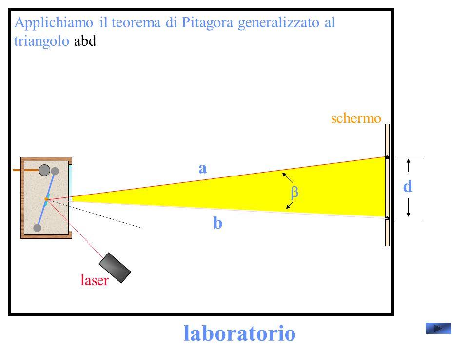 Applichiamo il teorema di Pitagora generalizzato al triangolo abd