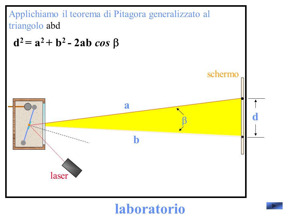 laboratorio d2 = a2 + b2 - 2ab cos b a d b