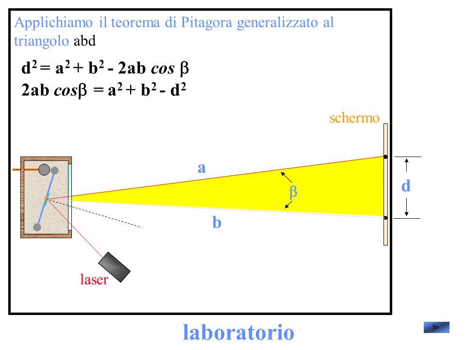 laboratorio d2 = a2 + b2 - 2ab cos b 2ab cosb= a2 + b2 - d2 a d b