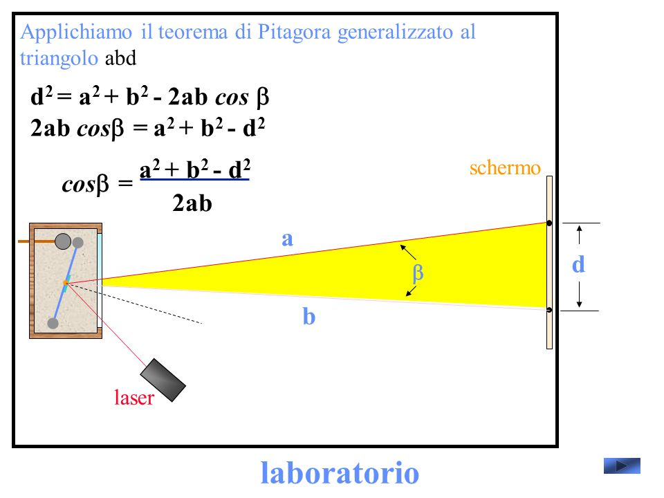 laboratorio d2 = a2 + b2 - 2ab cos b 2ab cosb= a2 + b2 - d2