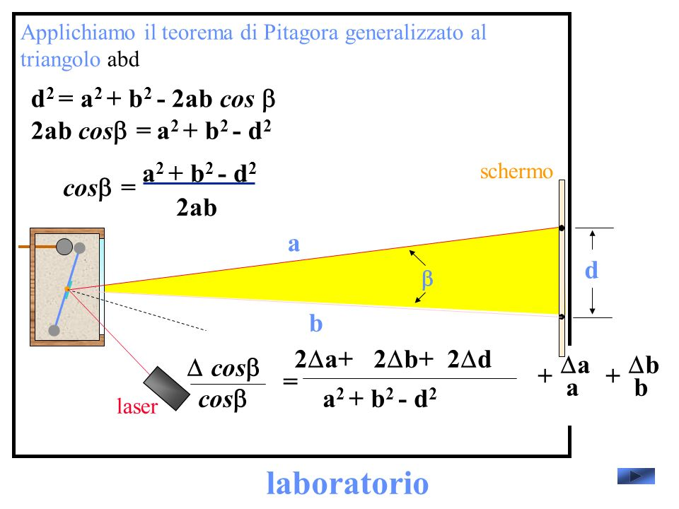 laboratorio d2 = a2 + b2 - 2ab cos b 2ab cosb= a2 + b2 - d2 cosb=