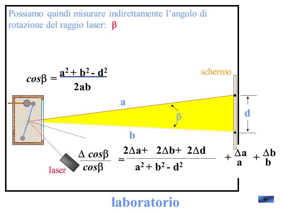 laboratorio cosb= 2ab a2 + b2 - d2 a d b cosb cosb = a2 + b2 - d2
