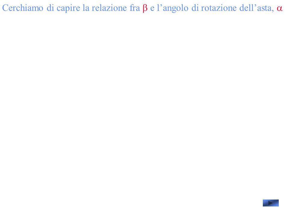 Cerchiamo di capire la relazione fra b e l'angolo di rotazione dell'asta, a