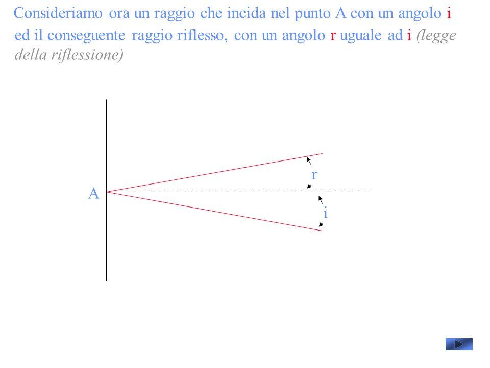 Consideriamo ora un raggio che incida nel punto A con un angolo i