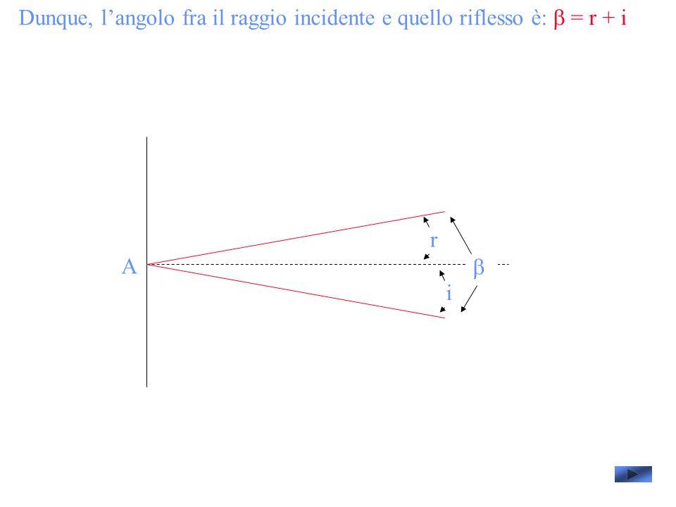 Dunque, l'angolo fra il raggio incidente e quello riflesso è: b = r + i