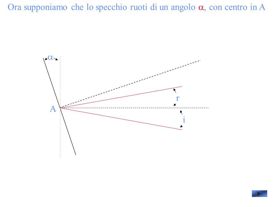 Ora supponiamo che lo specchio ruoti di un angolo a, con centro in A