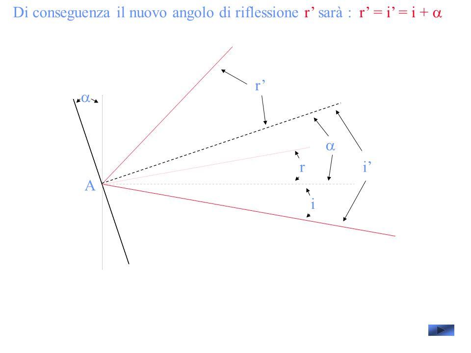 Di conseguenza il nuovo angolo di riflessione r' sarà : r' = i' = i + a