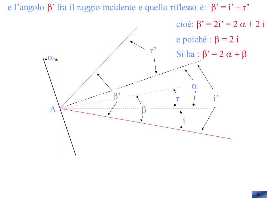 e l'angolo b' fra il raggio incidente e quello riflesso è: b' = i' + r'