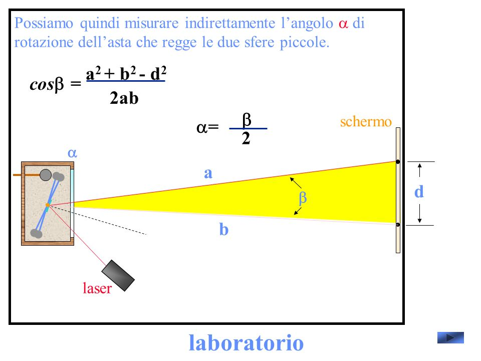 laboratorio a2 + b2 - d2 cosb= 2ab b a= 2 a d b