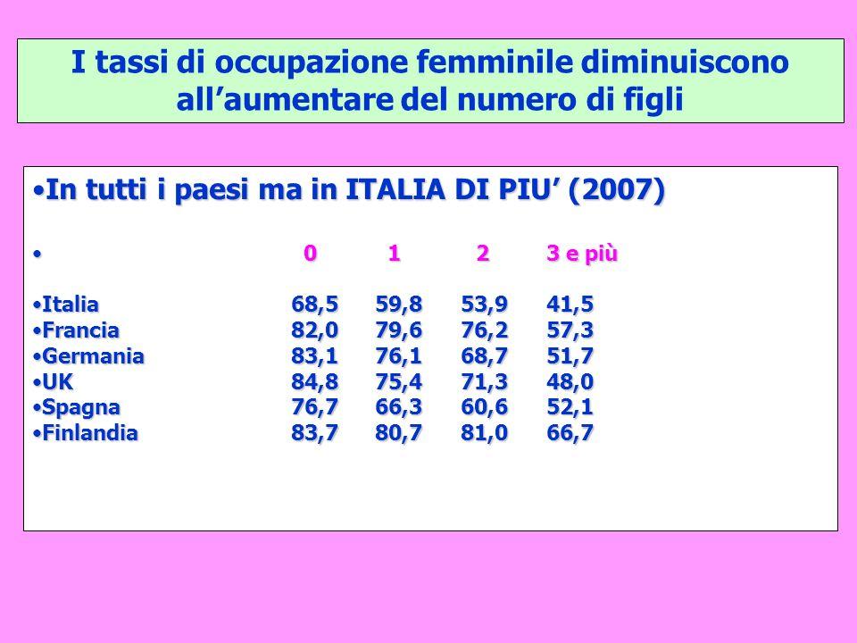 I tassi di occupazione femminile diminuiscono all'aumentare del numero di figli