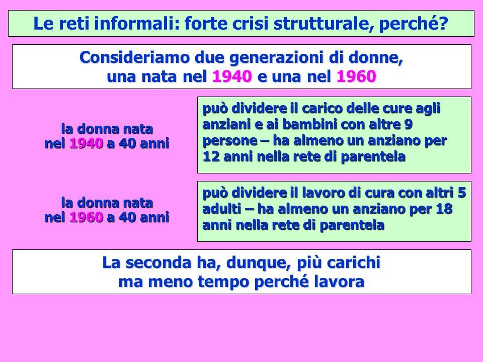 Le reti informali: forte crisi strutturale, perché