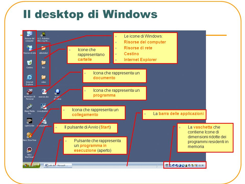 Il desktop di Windows Le icone di Windows: Risorse del computer