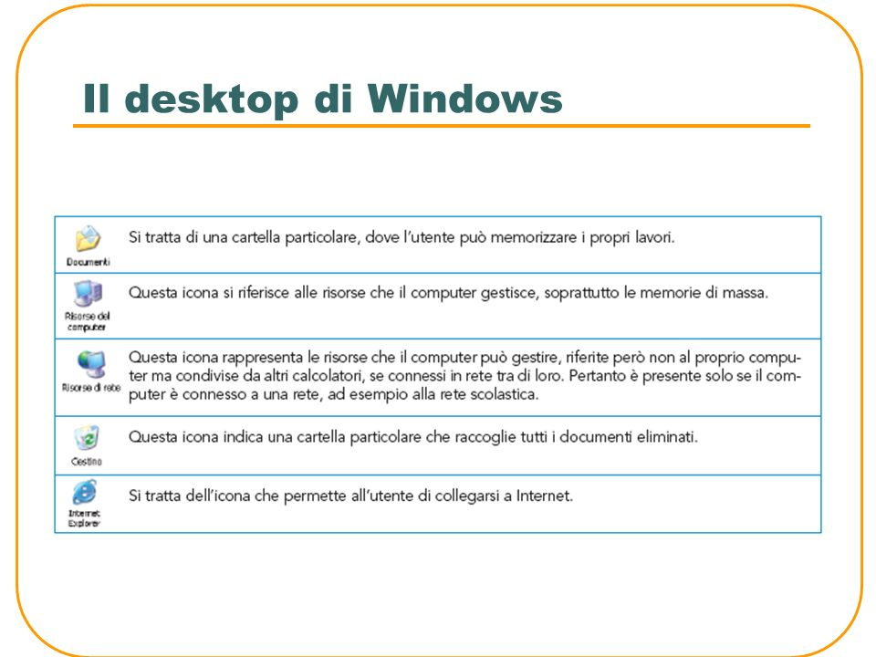 Il desktop di Windows