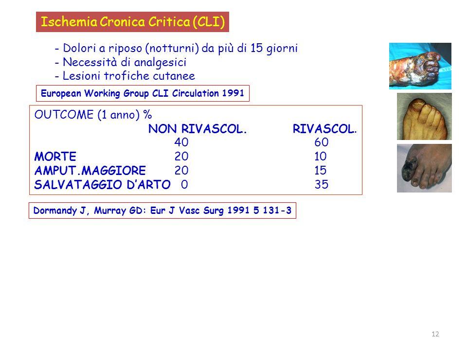 Ischemia Cronica Critica (CLI)