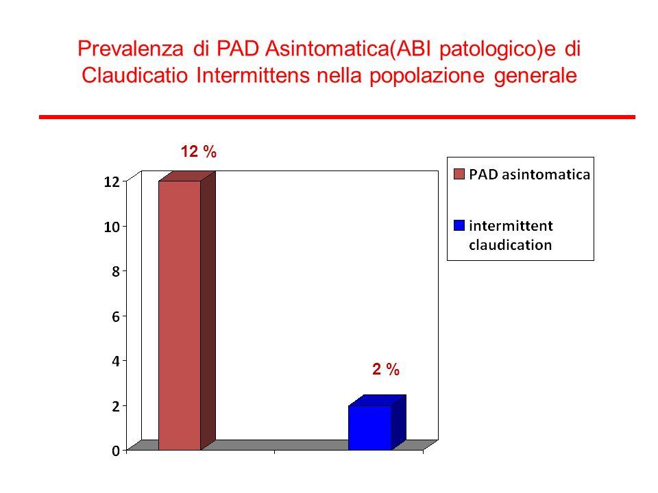 Prevalenza di PAD Asintomatica(ABI patologico)e di Claudicatio Intermittens nella popolazione generale