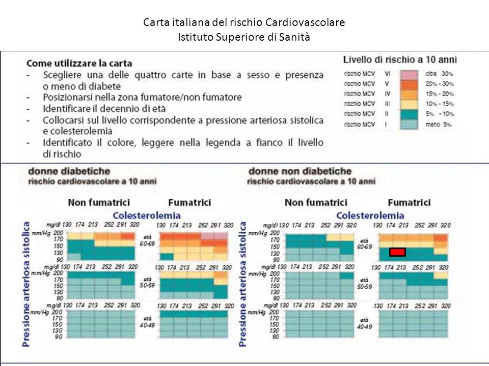 Carta italiana del rischio Cardiovascolare
