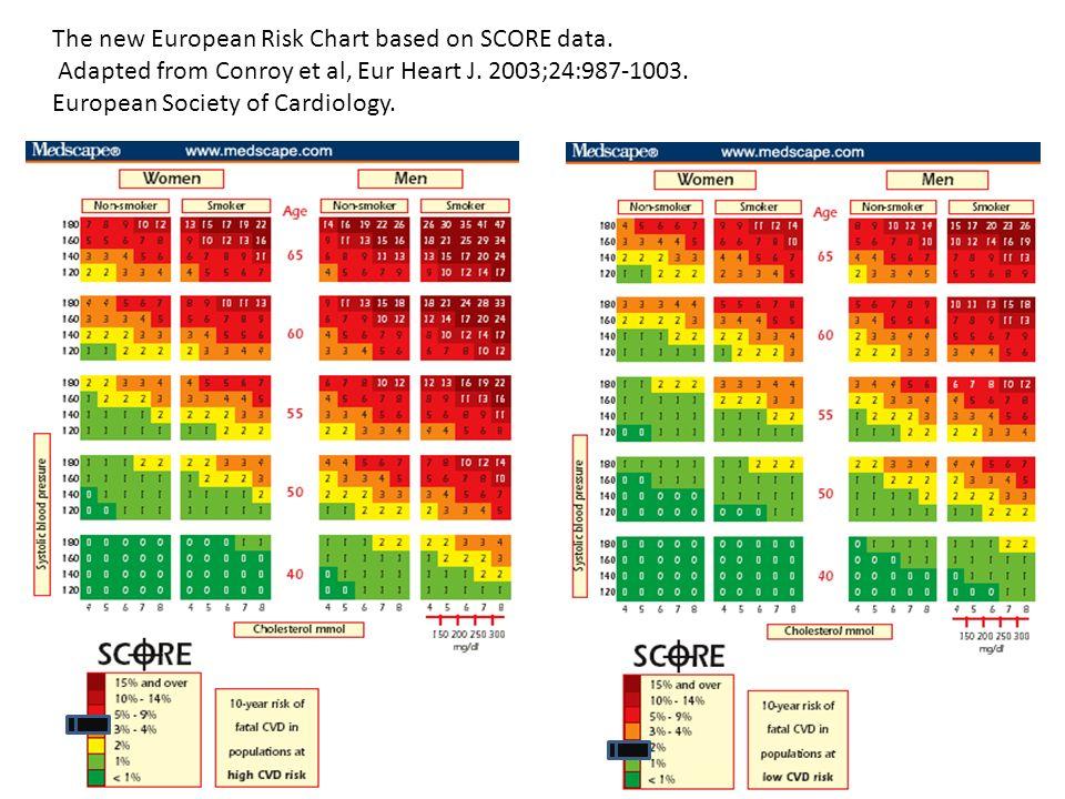 The new European Risk Chart based on SCORE data.