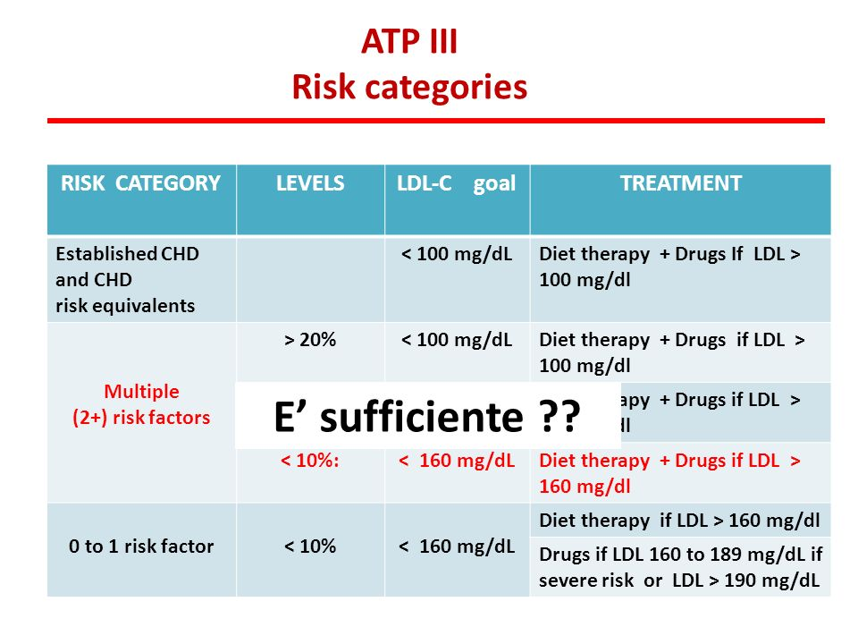 E' sufficiente ATP III Risk categories RISK CATEGORY LEVELS